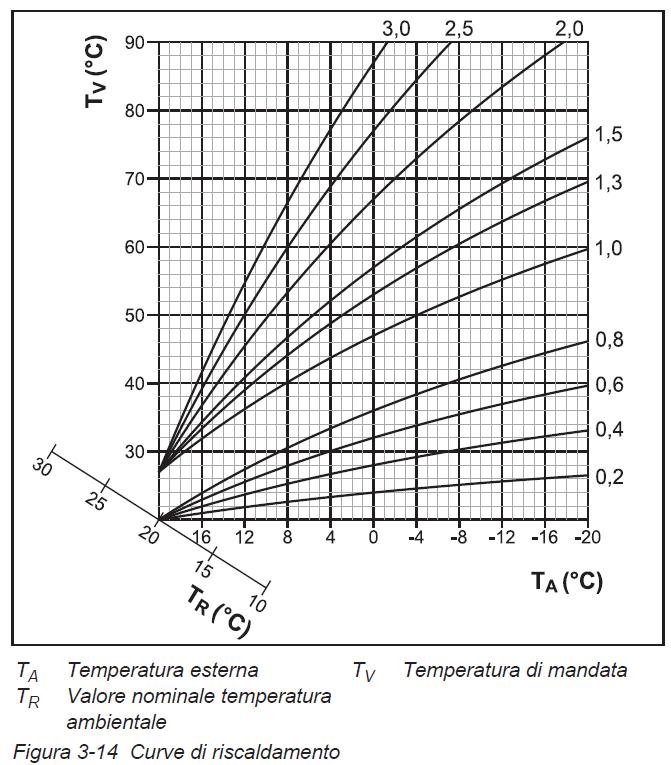 Curva climatica e pompa di calore Rotex HPSU Compact