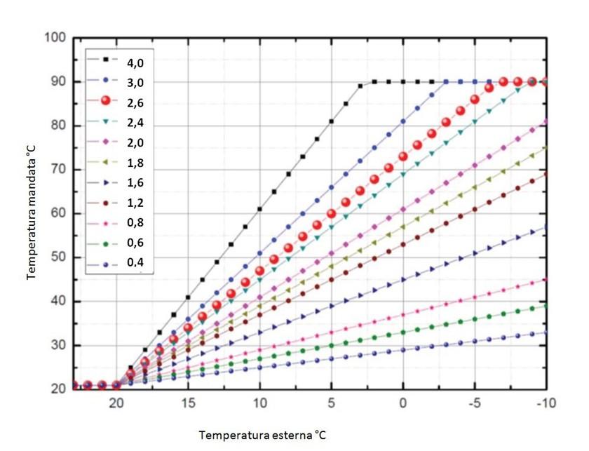 Curva climatica e pompa di calore ?