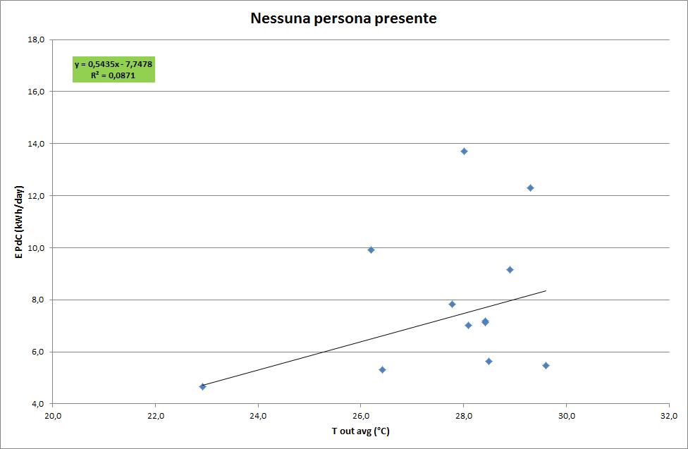 0_Presenti