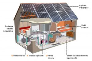 Autoconsumo fotovoltaico + monitoraggio fotovoltaico = Elios4you