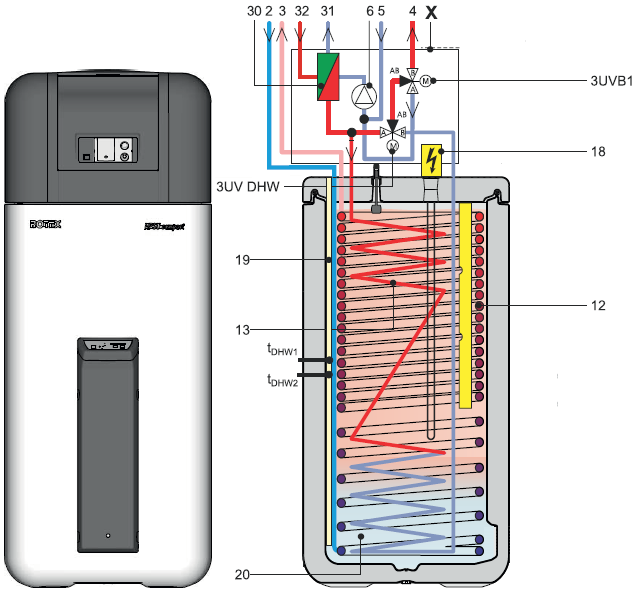 Pompa di calore Rotex HPSU Compact hack: terza parte