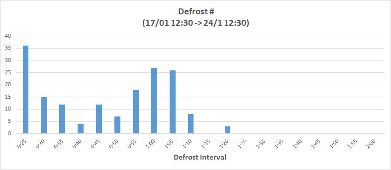 Daikin Defrost
