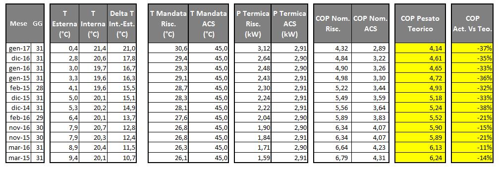 Quanto consuma una pompa di calore - gennaio 2017