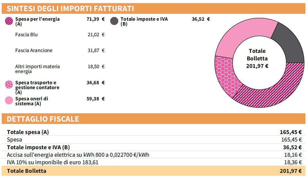 Tariffa D1 2018 libero mercato Enel Energia