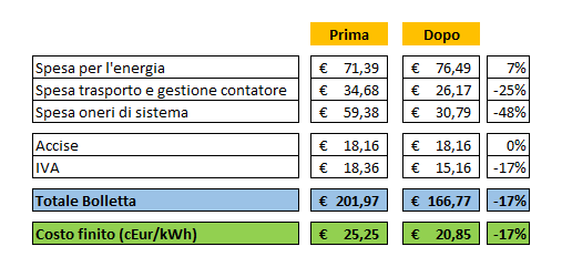 Tariffa D1 Enel Energia