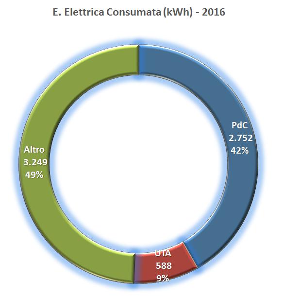 Casa Elettrica: bilancio 2016