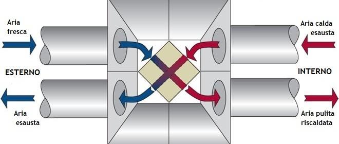 Ventilazione meccanica controllata: opinioni, pro e contro, pareri