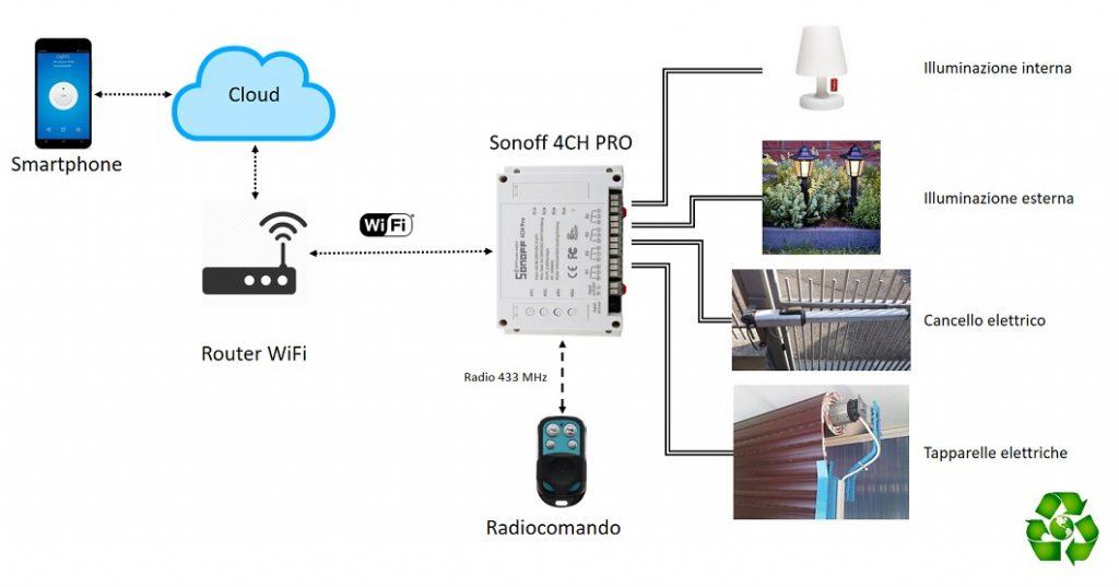 Sonoff WiFi istruzioni italiano: contatto pulito, 4CH Pro pulsante tapparelle