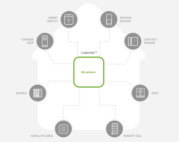 Antifurto smart casa WiFi iSmartAlarm CubeOne