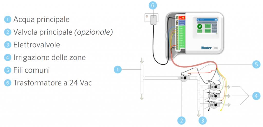 Programmatore irrigazione WiFi Hunter HC WiFi Hydrawise