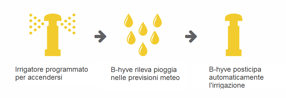 Centralina irrigazione WiFi Orbit
