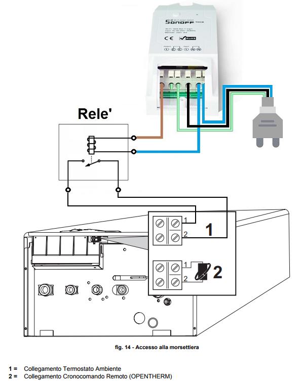 Sonoff termostato Sonoff