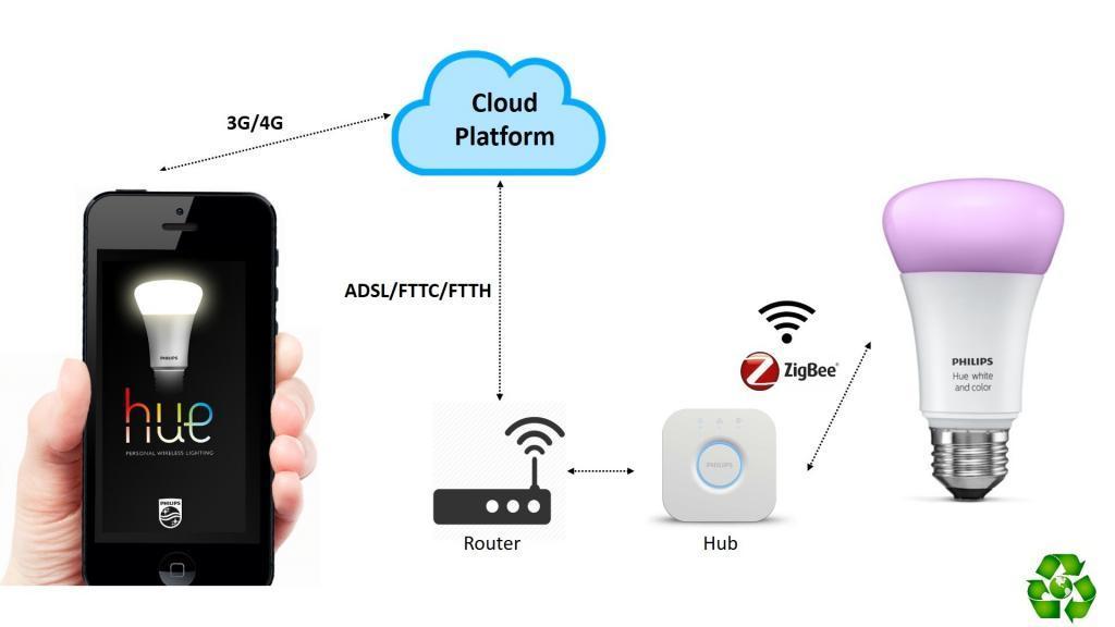 Schema Collegamento Lampada Con Sensore Di Movimento : Philips hue come funziona istruzioni anche senza bridge