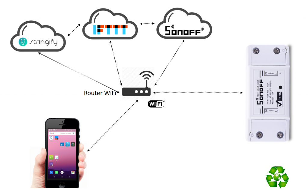 Sonoff IFTTT Stringify