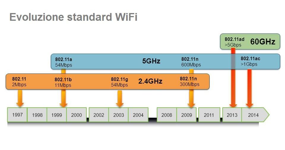Quale ripetitore WiFi scegliere