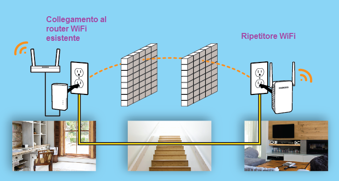 Ripetitore wireless