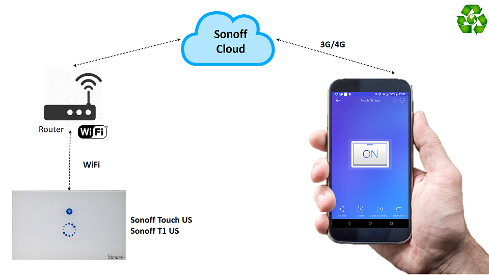 Collegamento in cloud eWeLink di Sonoff Touch US e Sonoff T1 US