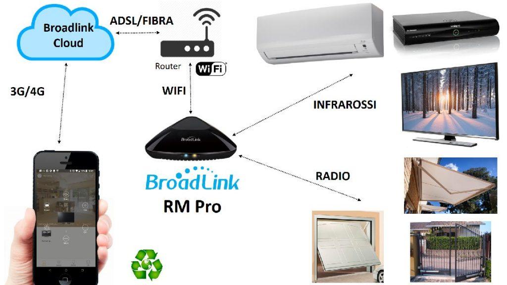 Broadlink RM Pro Cloud