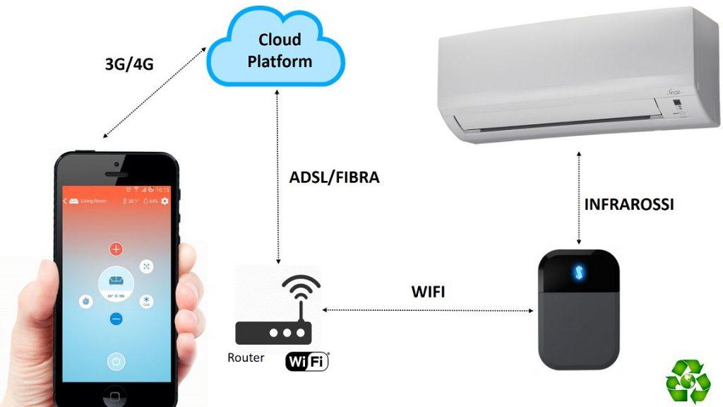 Controllo climatizzatore WiFi Cloud Sensibo Sky