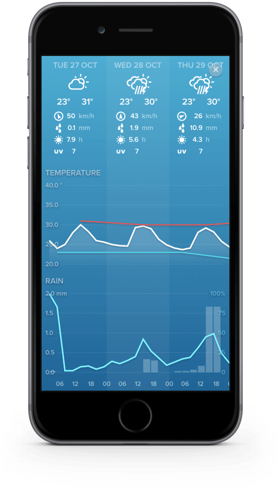 App Netatmo Weather