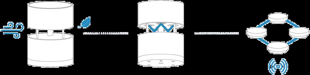 Stazione meteo intelligente Netatmo anemometro
