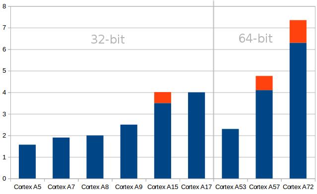 Android TV Box CPU Cortex A53