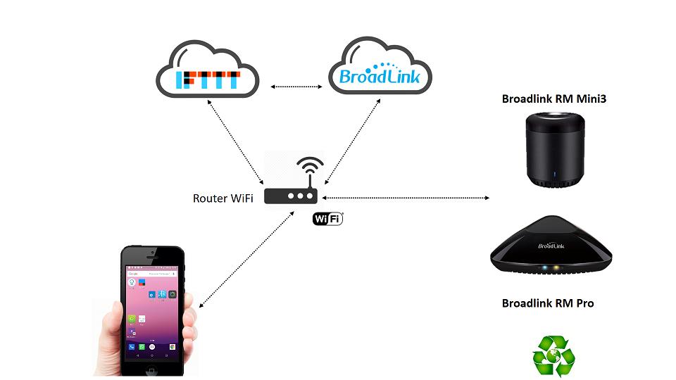 Broadlink IFTTT architettura