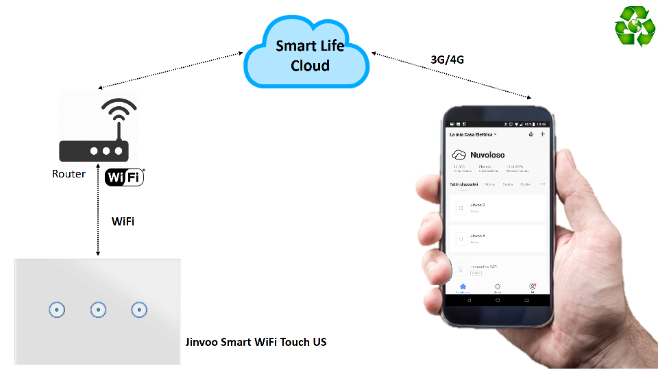 Interruttore WiFi Jinvoo Smart Life