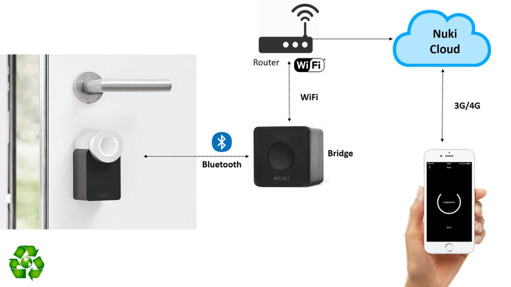 Serratura elettronica Smart WiFi Nuki