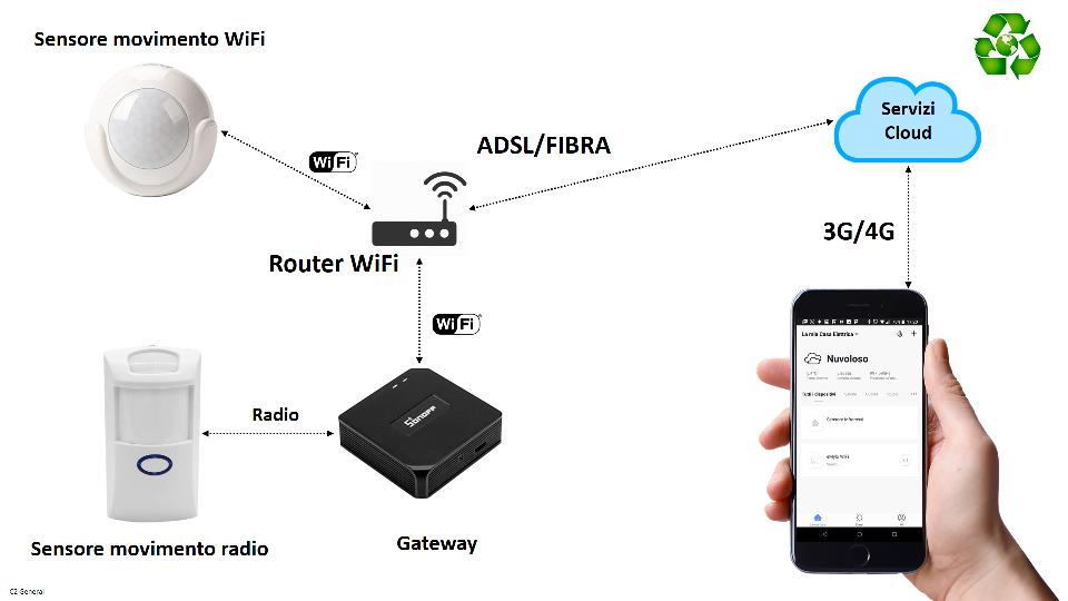 Sensore di movimento WiFi
