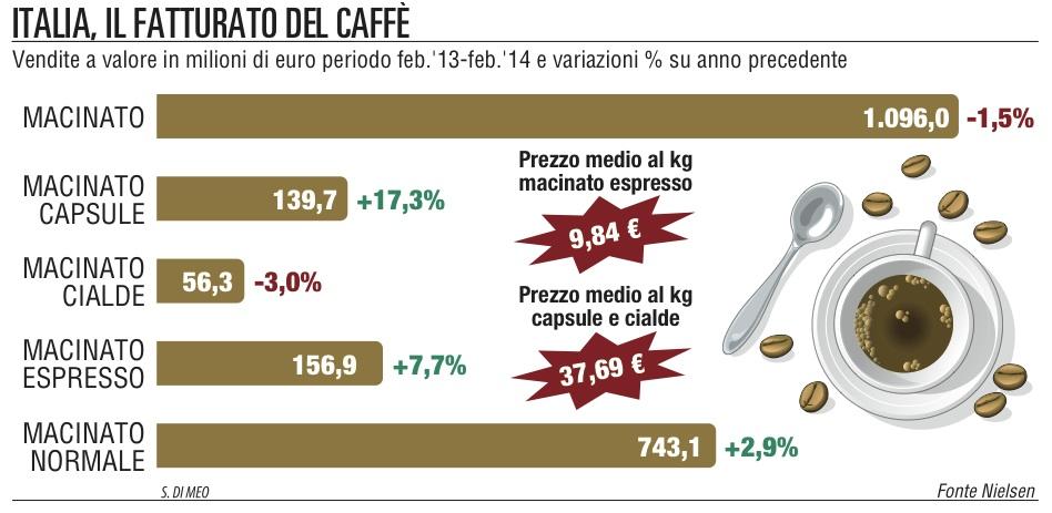 Mercato capsule caffè in Italia
