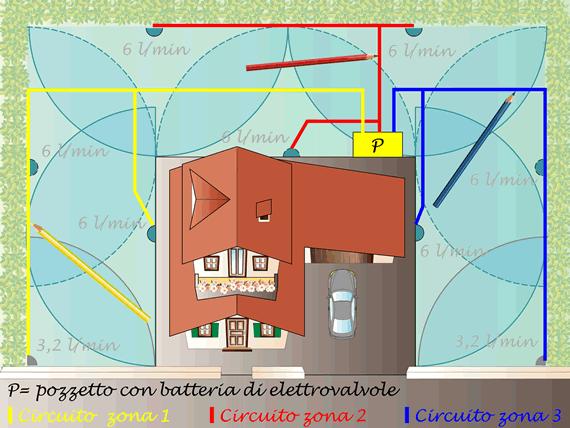 Tubazioni impianto irrigazione