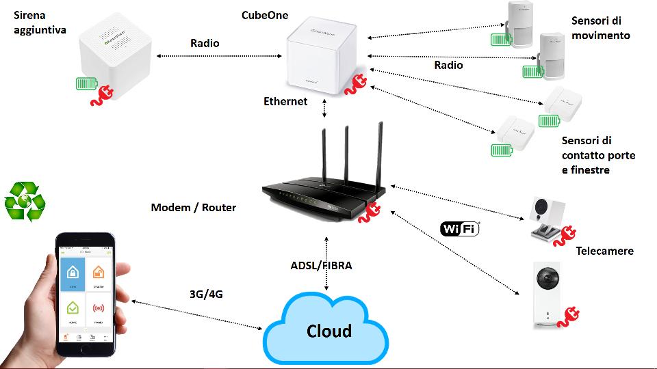 Antifurto smart casa WiFi iSmartAlarm componenti del sistema