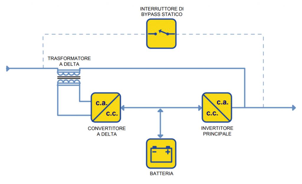 UPS Online a conversione delta