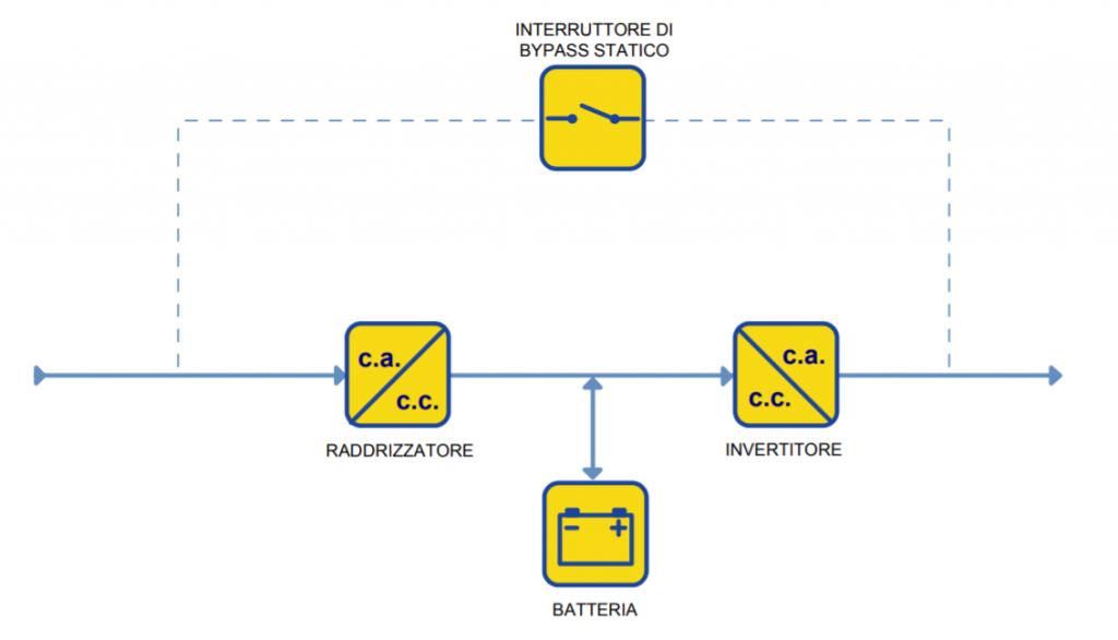 UPS Online a doppia conversione