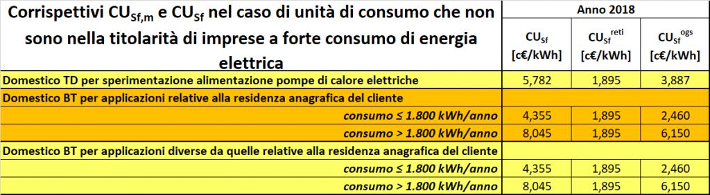 Quanto paga il GSE l'energia immessa in rete 2019