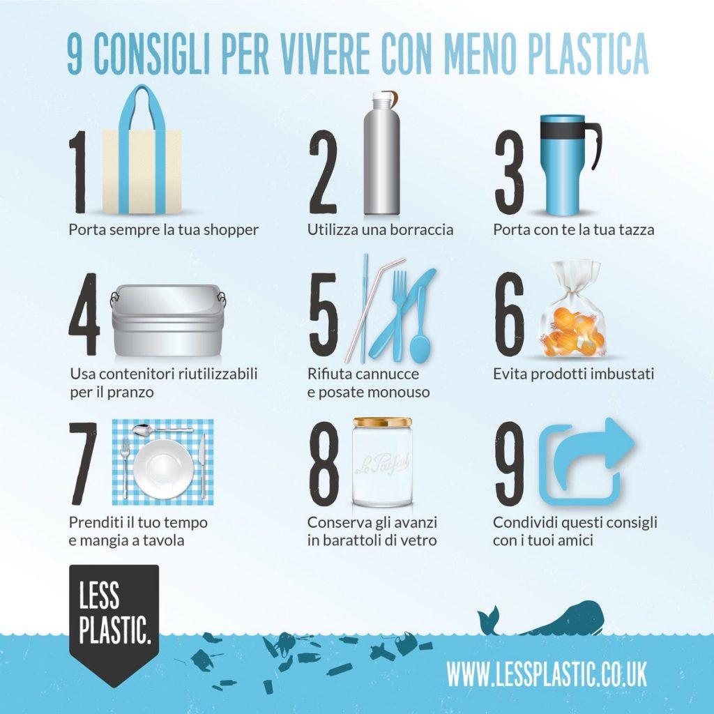 Inquinamento plastica caraffe filtranti per acqua