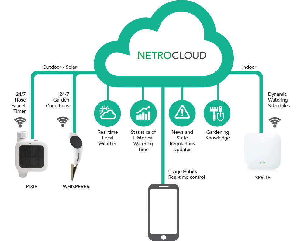 Centralina irrigazione WiFi Netro in cloud