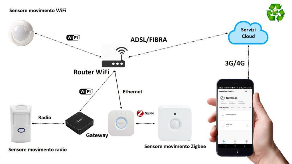 Sensore di movimento WiFi Zigbee Z-Wave