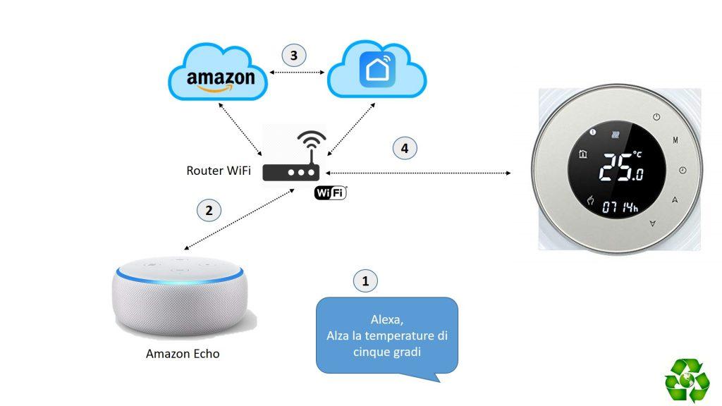 Termostato WiFi Decdeal BHT-6000-GC Alexa