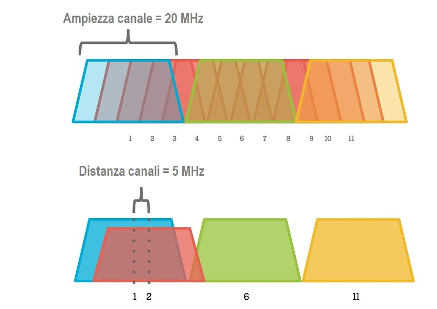 Canali WiFi