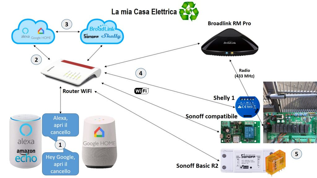 Apricancello WiFi Sonoff, Shelly 1, Broadlink: aprire cancello con Alexa