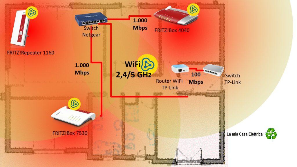 Router ripetitore WiFi mesh FRITZ