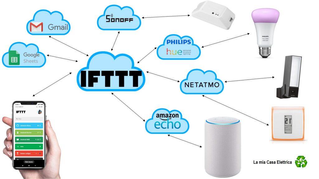 Come funziona IFTTT in italiano