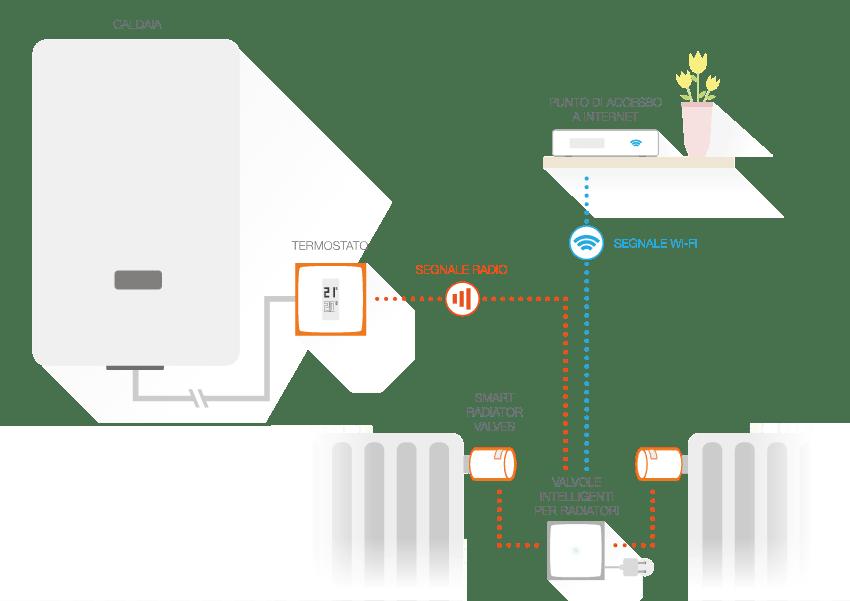 Netatmo termostato e valvole termostatiche wifi recensione for Valvole termostatiche netatmo