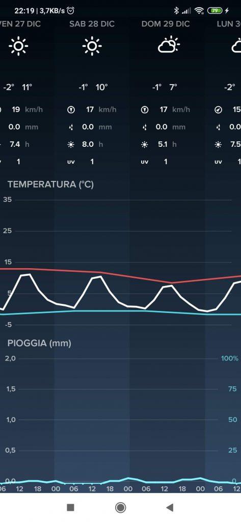 Stazione meteo Neteatmo Weather