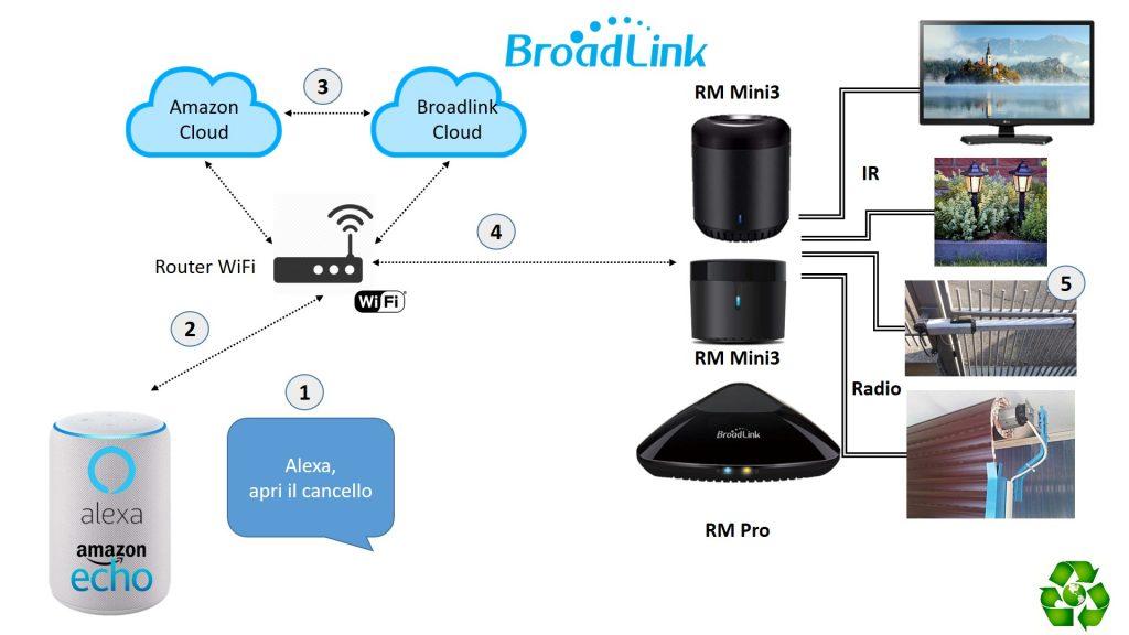 Comandare la TV con Alexa grazie a Broadlink RM Mini3, Pro ed RM4 Mini