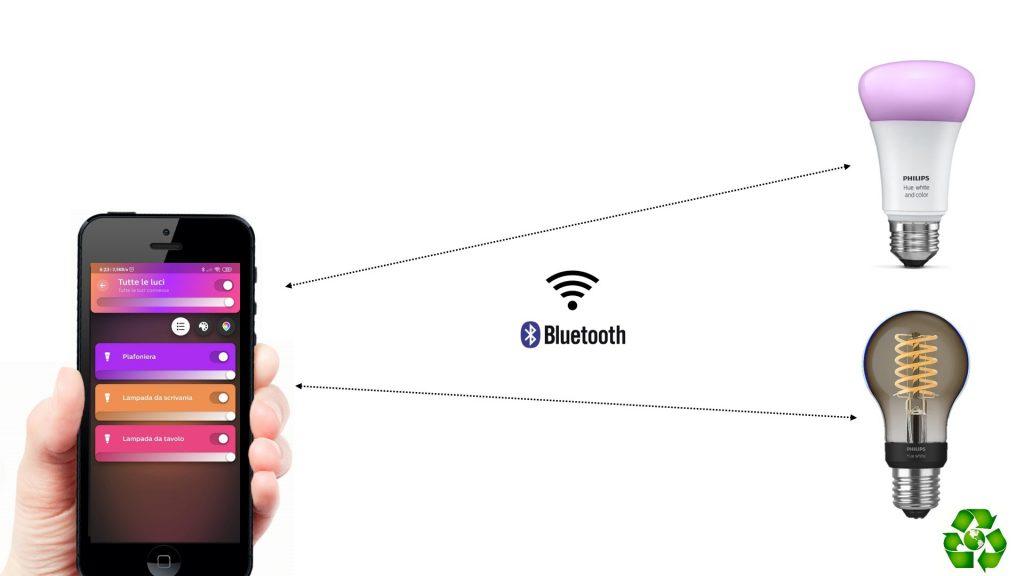 Philips Hue Come Funziona Con E Senza Bridge Col Bluetooth