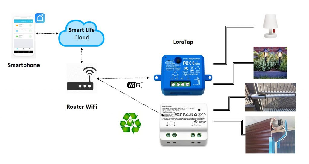 Interruttore smart WiFi LoraTap App Smart Life