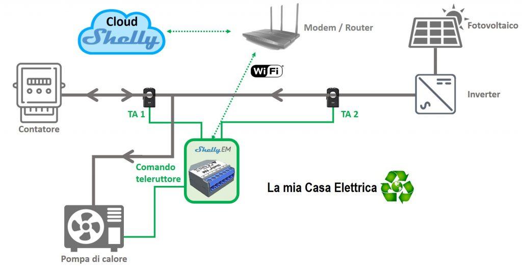 Shelly EM: schema monitoraggio e autoconsumo fotovoltaico